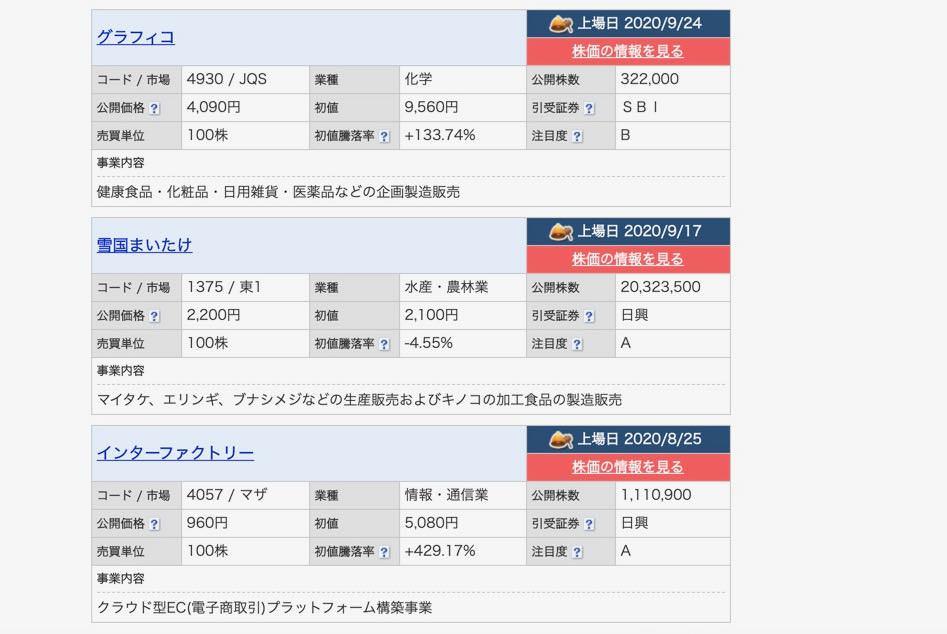 shun's article picture -   IPO stock info