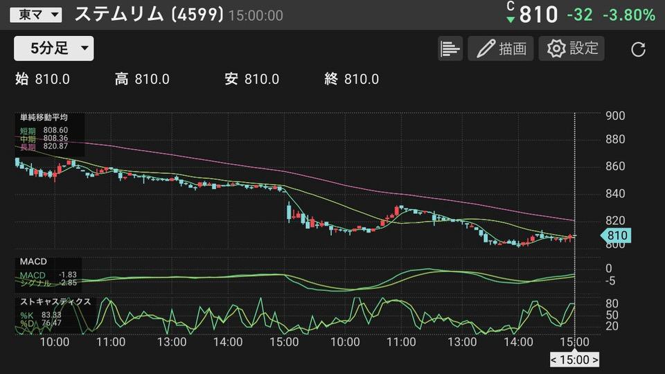 shun's article picture - stemrim stop price