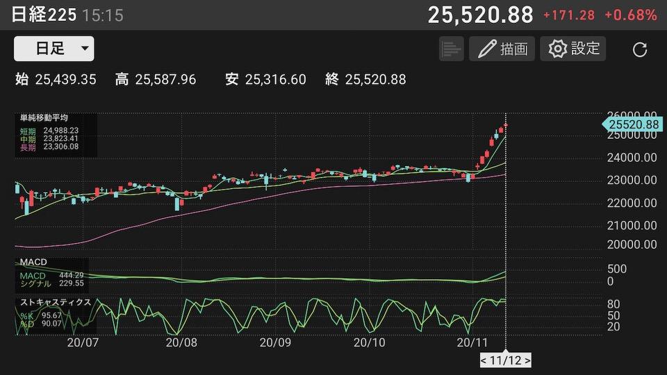 shun's article picture - nikkei average