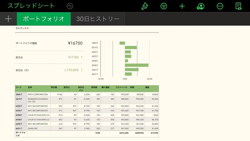 shun's article picture - stock data sample2
