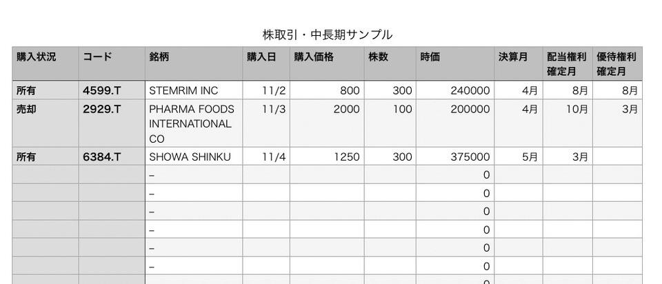 shun's article picture - stock data sample
