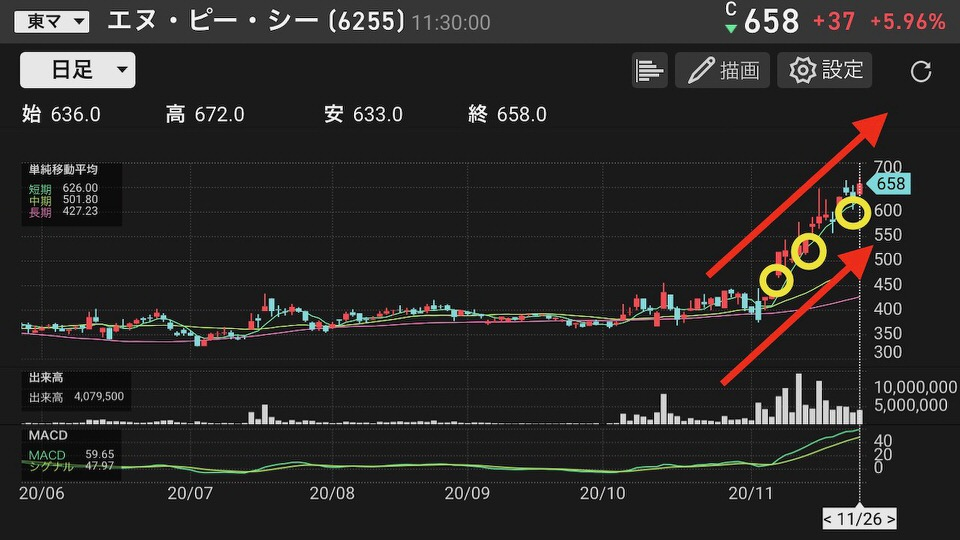 shun's article picture - day trade chart 1