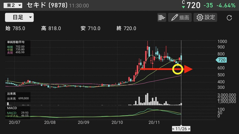 shun's article picture - daytrade chart 2