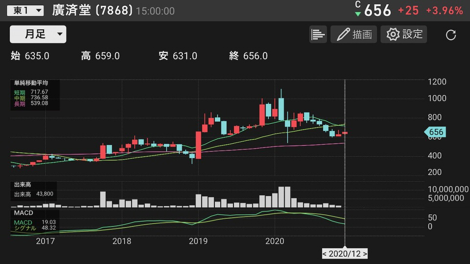 shun's article picture - kousaidou chart
