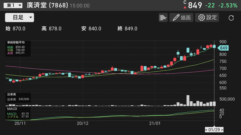 shun's article picture - kousaidou chart2