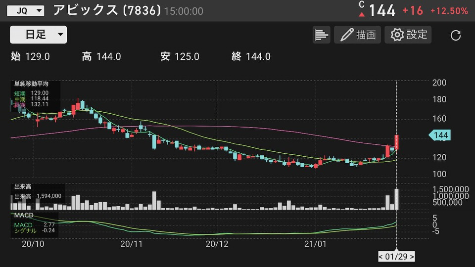 shun's article picture - avix chart2