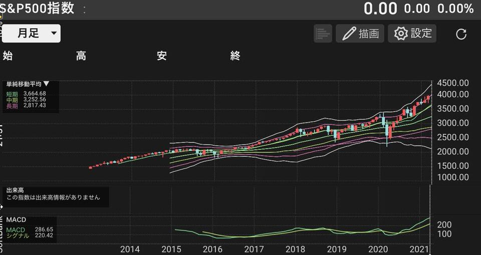 shun's article picture - S&P chart