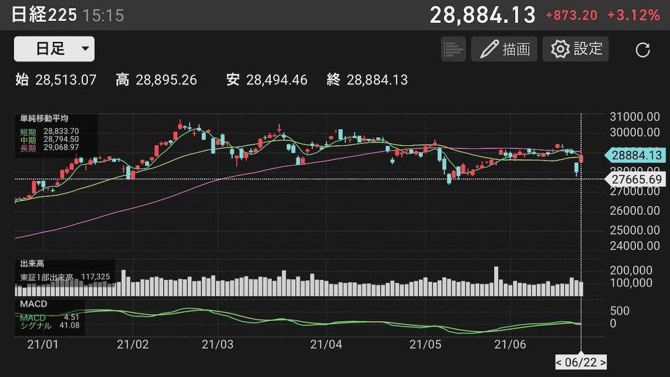 shun's article picture - nikkei average 3
