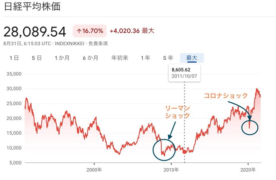 shun's article picture - nikkei stock average thirty years