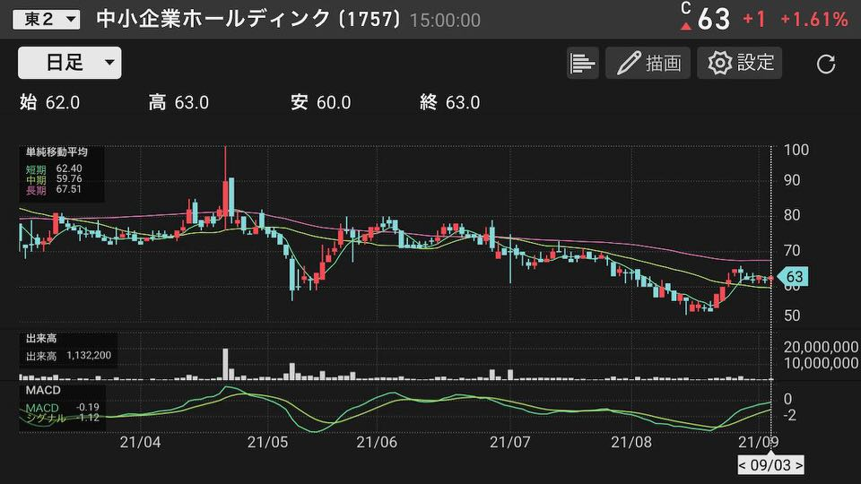shun's article picture - technical stock chart
