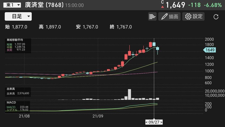 shun's article picture -  kousaido chart