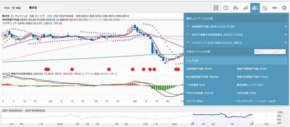 shun's article picture - chart technical analysis